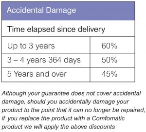 accidental-damage