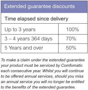 extened-guarantee